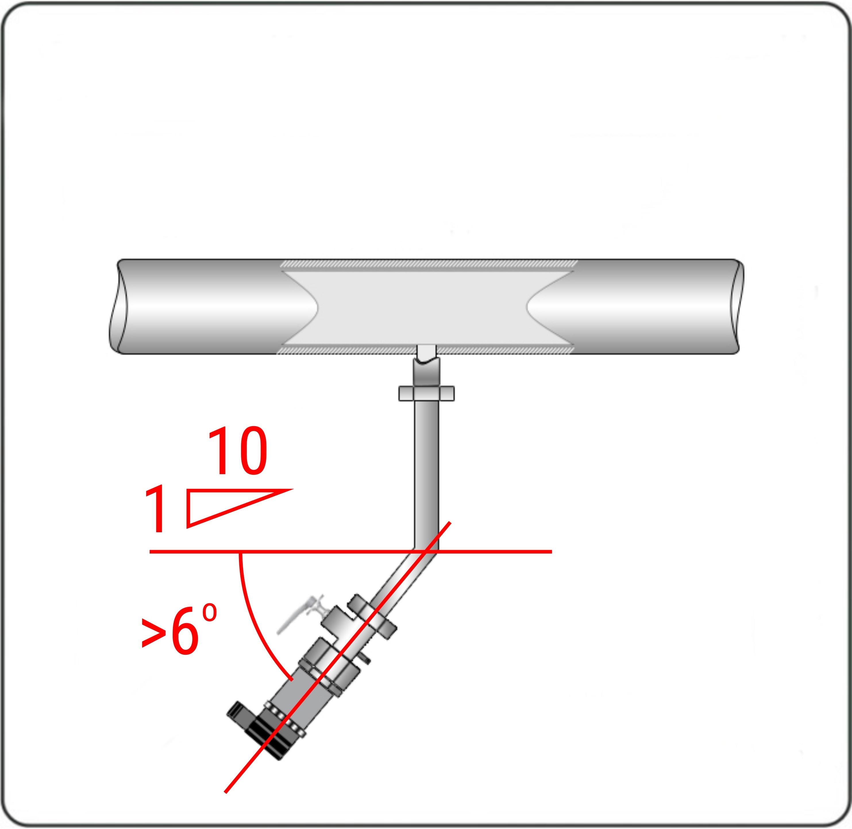 Соединительные трубопроводы должны иметь односторонний уклон (не менее 1:10 или ~6о) от места отбора давления вниз к датчику.