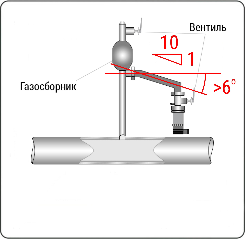 Если установить датчик в нижней части магистрали не представляется возможным, то в наивысших точках соединительных трубопроводов следует устанавливать газосборники.