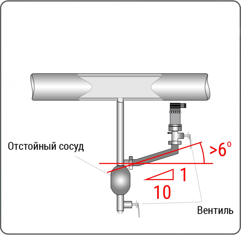 Если установить датчик в верхней части магистрали не представляется возможным, то при установке снизу в нижних точках соединительных трубопроводов следует устанавливать отстойные сосуды для сбора конденсата.