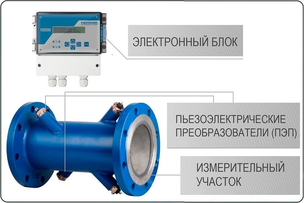 За генерацию ультразвука отвечают установленные в измерительную часть расходомера пьезоэлектрические преобразователи ПЭП