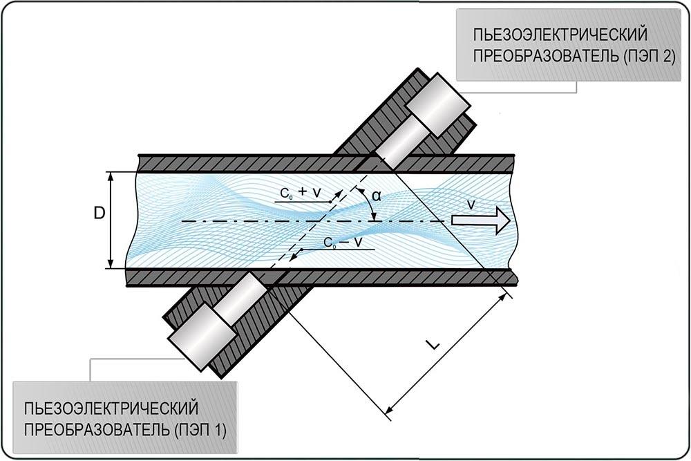 Для полностью заполняемых трубопроводов используются ультразвуковые расходомеры времяимпульсного принципа действия